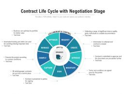 Contract Life Cycle With Negotiation Stages