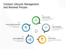 Contract Lifecycle Management And Renewal Process
