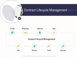 Contract Lifecycle Management Business Operations Analysis Examples Ppt Ideas