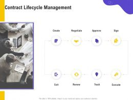 Contract Lifecycle Management Create Negotiate Ppt Powerpoint Presentation Summary Good