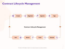 Contract Lifecycle Management Exit Sign Ppt Powerpoint Presentation Pictures Mockup