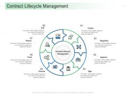 Contract Lifecycle Management Infrastructure Analysis And Recommendations Ppt Slides