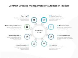 Contract Lifecycle Management Of Automation Process