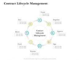 Contract Lifecycle Management Ppt Powerpoint Introduction
