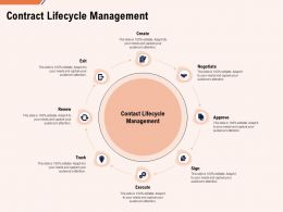 Contract Lifecycle Management Ppt Powerpoint Presentation Gallery Pictures