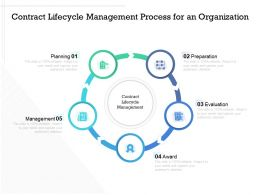 Contract Lifecycle Management Process For An Organization
