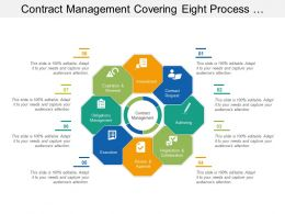 Contract Management Covering Eight Process Step Of Methodological Management