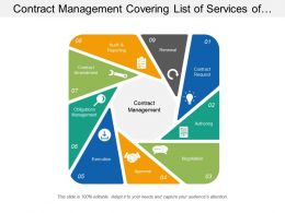 Contract Management Covering List Of Services Of Methodological Management Of Contract