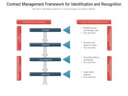 Contract Management Framework For Identification And Recognition
