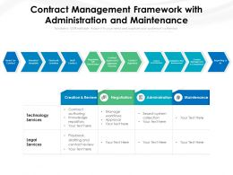 Contract Management Framework With Administration And Maintenance