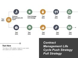 Contract Management Life Cycle Push Strategy Pull Strategy Cpb