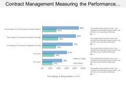 Contract Management Measuring The Performance Status Of Contract Activities