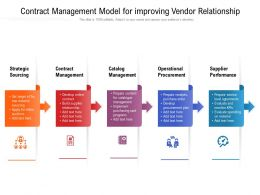 Contract Management Model For Improving Vendor Relationship