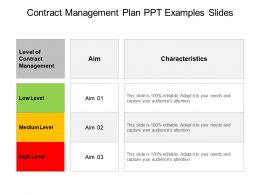 Contract Management Plan Ppt Examples Slides