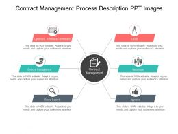 Contract Management Process Description Ppt Images