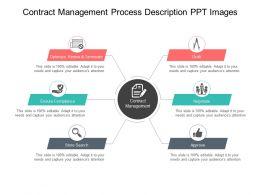 Contract Management Process Description Ppt Images