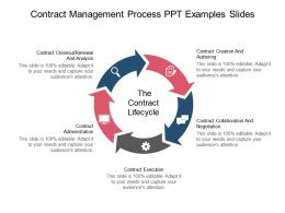 Contract Management Process Ppt Examples Slides