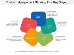 Contract Management Showing Five Key Steps Include Process Of Analysis Initiation And Approval