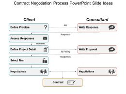 Contract Negotiation Process PowerPoint Slide Ideas