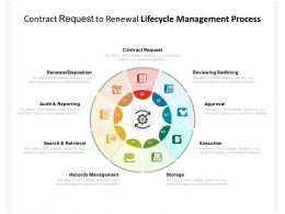 Contract Request To Renewal Lifecycle Management Process
