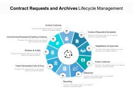Contract Requests And Archives Lifecycle Management