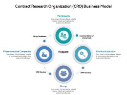 Contract Research Organization CRO Business Model