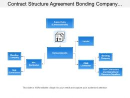 Contract Structure Agreement Bonding Company Lender