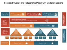 Contract Structure And Relationship Model With Multiple Suppliers