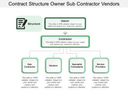 Contract Structure Owner Sub Contractor Vendors