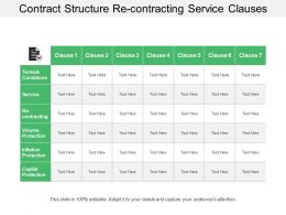 Contract Structure Re Contracting Service Clauses