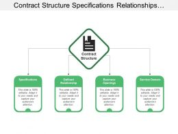 Contract Structure Specifications Relationships Business Service