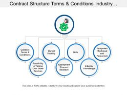Contract Structure Terms And Conditions Industry Knowledge
