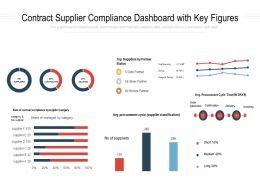 Contract Supplier Compliance Dashboard With Key Figures