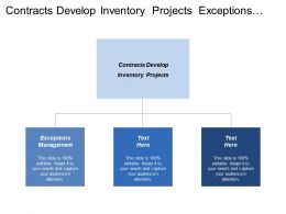 Contracts Develop Inventory Projects Exceptions Management Case Management