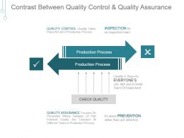 contrast_between_quality_control_and_quality_assurance_powerpoint_graphics_Slide01