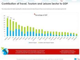 Contribution Of Travel Tourism And Leisure Sector To GDP Account Ppt Powerpoint Presentation Tips