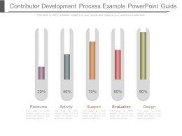 Contributor Development Process Example Powerpoint Guide