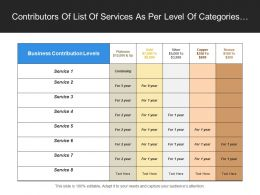 Contributors Of List Of Services As Per Level Of Categories Of Platinum Gold Silver Copper And Bronze