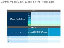 Control Impact Matrix Example Ppt Presentation