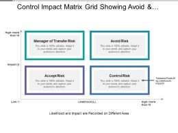 Control Impact Matrix Grid Showing Avoid And Control Risk