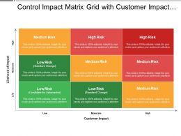 Control Impact Matrix Grid With Customer Impact Showing High And Low Risk