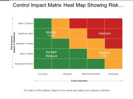 Control Impact Matrix Heat Map Showing Risk Exposure