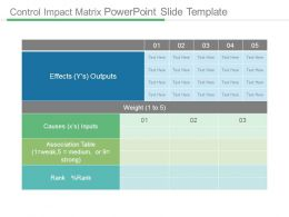 Control Impact Matrix Powerpoint Slide Template