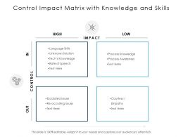 Control Impact Matrix With Knowledge And Skills