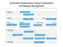 Controlled Infrastructure Using Configuration And Release Management