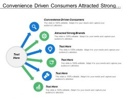 Convenience Driven Consumers Attracted Strong Brands Cost Leadership