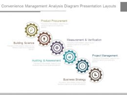 Convenience Management Analysis Diagram Presentation Layouts