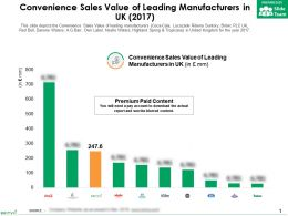 Convenience Sales Value Of Leading Manufacturers In UK 2017
