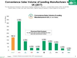Convenience Sales Volume Of Leading Manufacturers In UK 2017