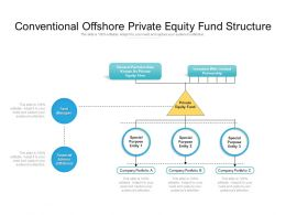 Conventional Offshore Private Equity Fund Structure